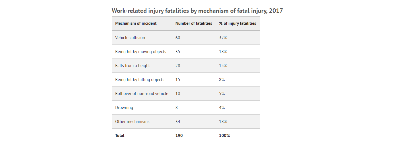 JMS - Journey Management System | Work Safety | Work-related injury fatalities by mechanism of fatal injury, 2017